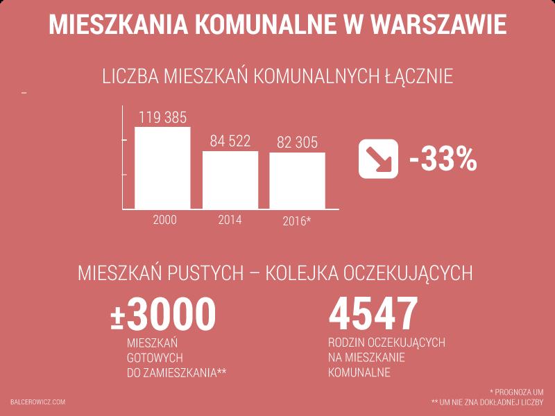 mieszkania komunalne w Warszawie