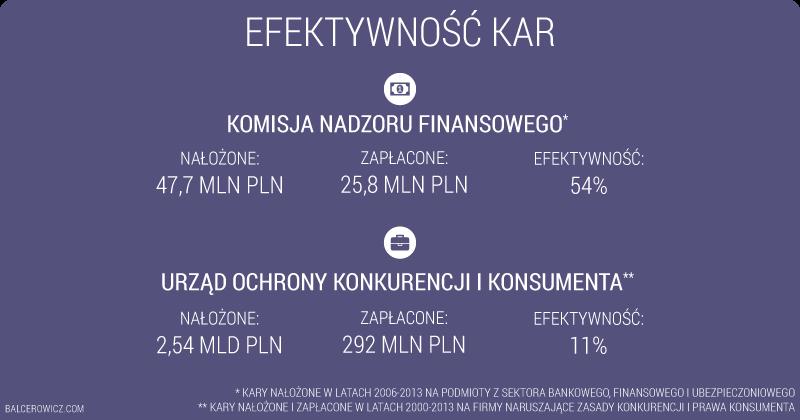 Efektywność kar nakładanych przez KNF i UOKiK
