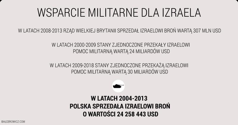 Wsparcie militarne dla Izraela