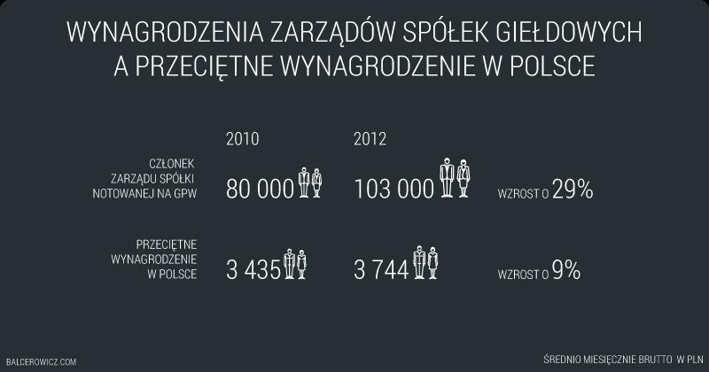 Wynagrodzenie zarządów spółek giełdowych o przeciętne wynagrodzenie w Polsce