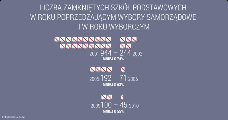 Liczba zamkniętych szkół podstawowych  w roku poprzedzającym wybory samorządowe  i w roku wyborczym