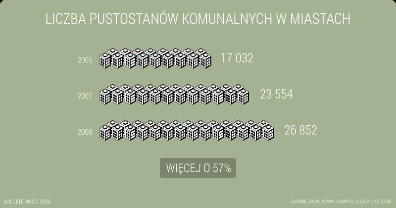Liczba pustostanów komunalnych w miastach w Polsce