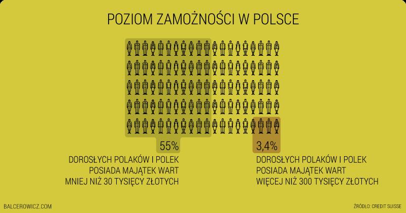 Poziom zamożności w Polsce