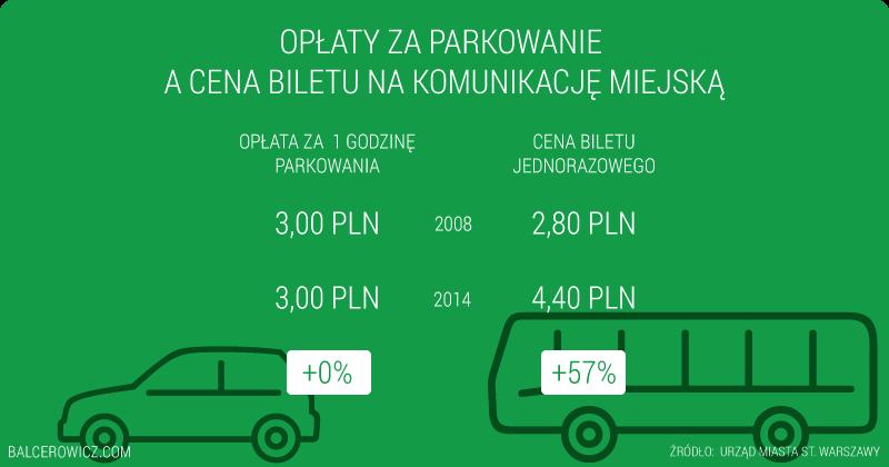 Opłaty za parkowanie a cena biletu jednorazowego