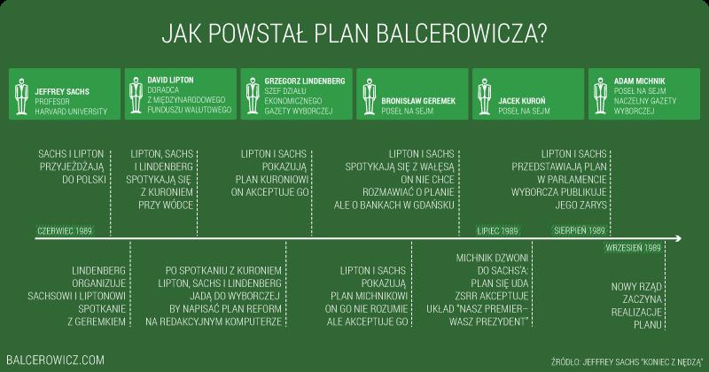 Jak powstal plan Balcerowicza