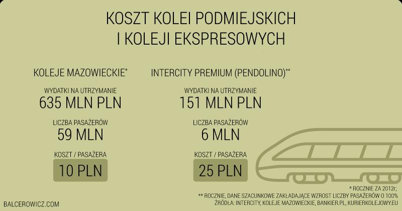 Koszt utrzymania pociągów
