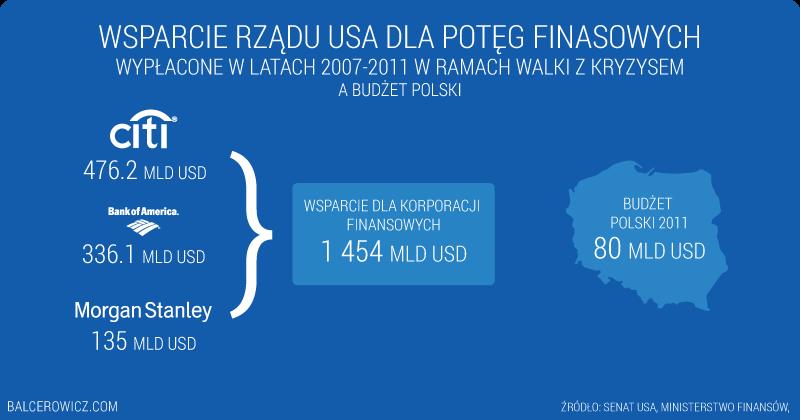 Wsparcie rządu USA dla potęg finasowych Wypłacone w latach 2007-2011 w ramach walki z kryzysem A budżet polski