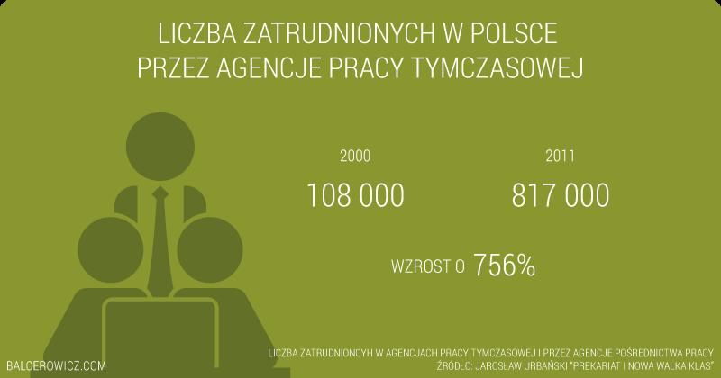 Liczba zatrudnionych w Polsce przez agencje pracy tymczasowej