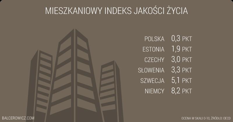 Mieszkaniowy indeks jakości życia