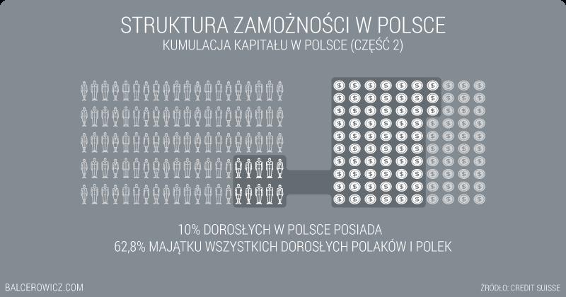 Struktura zamożności w Polsce