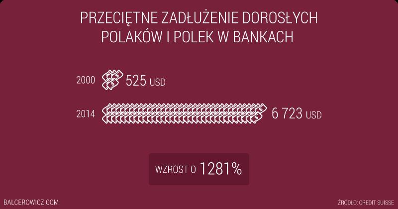 Przeciętne zadłużenie dorosłych Polaków i Polek w bankach