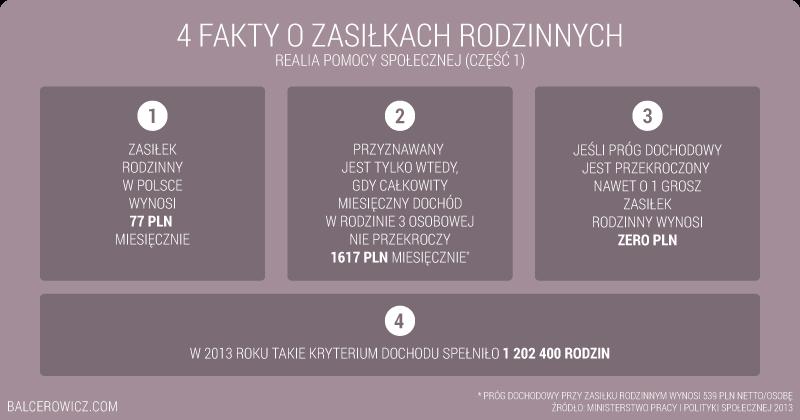 4 fakty o zasiłkach rodzinnych w Polsce