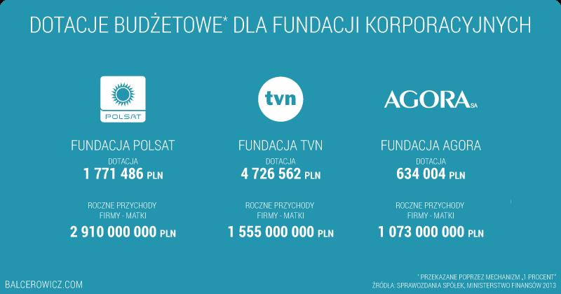 Dotacje budżetowe dla fundacji korporacyjnych