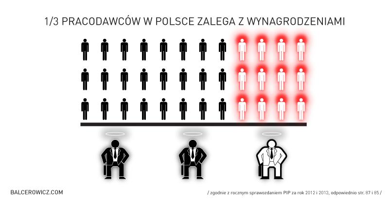 1/3 pracodawców w Polsce zalega z wynagrodzeniem