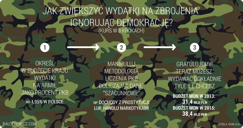 Jak zwiększyć wydatki na zbrojenia  Ignorując demokrację?
