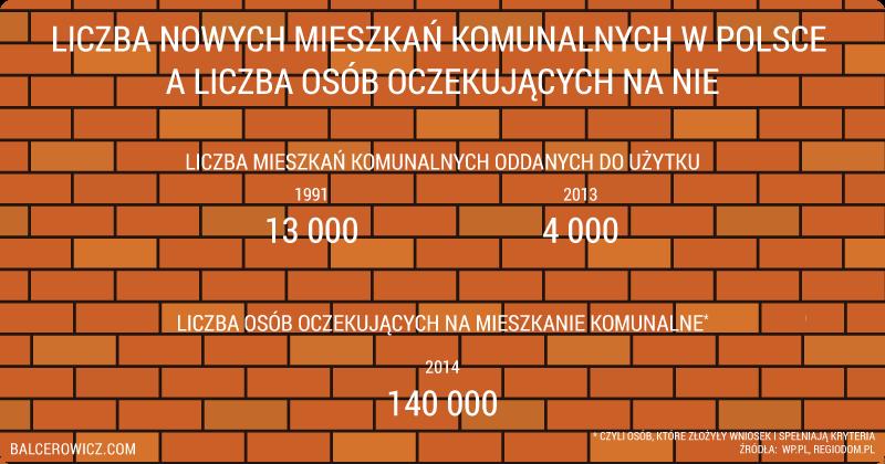 Liczba nowych mieszkań komunalnych w polsce a liczba osób oczekujących na nie