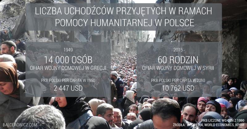 Liczba uchodźców przyjętych w ramach  Pomocy humanitarnej w Polsce