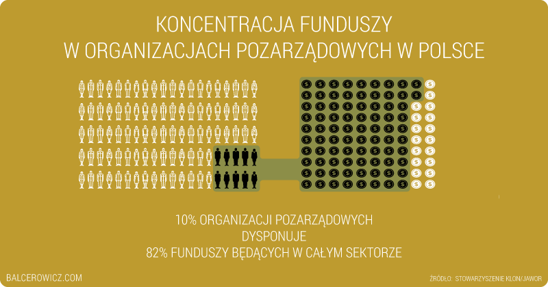 Koncentracja funduszy