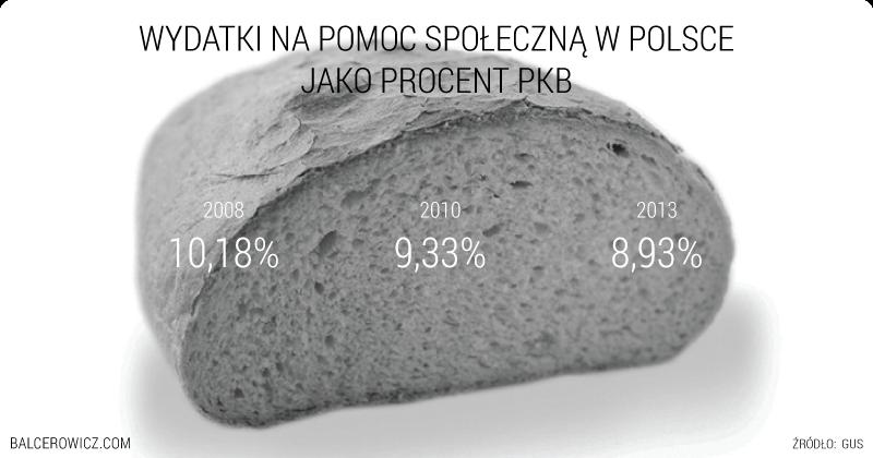 Wydatki na pomoc społeczną w Polsce Jako procent pkb