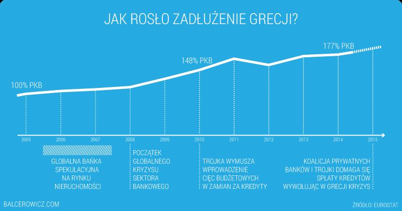 Jak rosło zadłużenie Grecji
