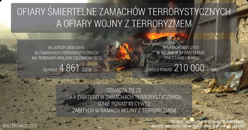 Ofiary śmiertelne zamachów terrorystycznych A ofiary wojny z terroryzmem