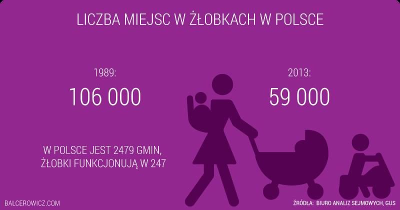 Liczba miejsc w żłobkach w Polsce
