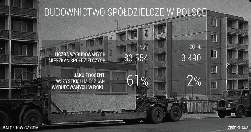 Budownictwo spółdzielcze w Polsce