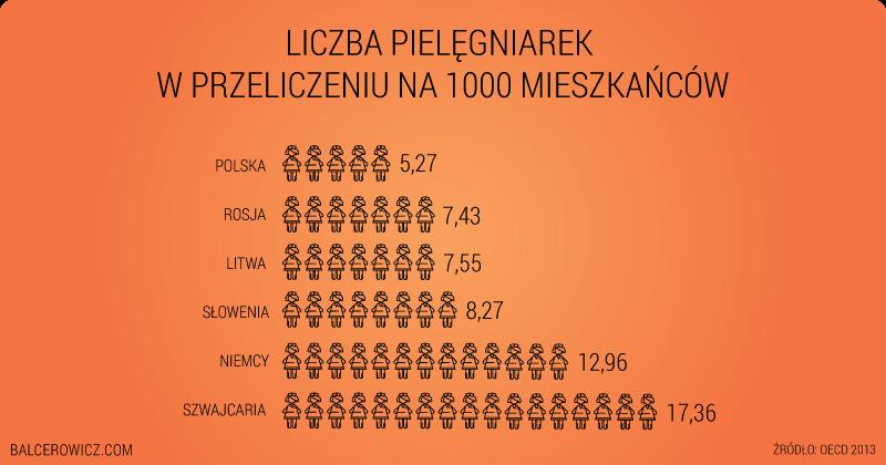 Liczba pielęgniarek w przeliczeniu na 1000 mieszkańców