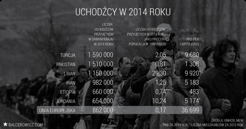 Uchodźcy w 2014 roku