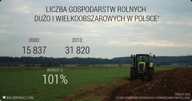 Liczba gospodarstw rolnych  Dużo i wielkoobszarowych w Polsce