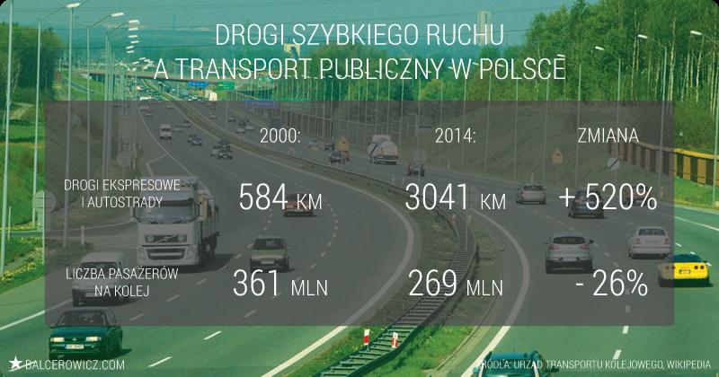 Drogi szybkiego ruchu a transport publiczny w Polsce