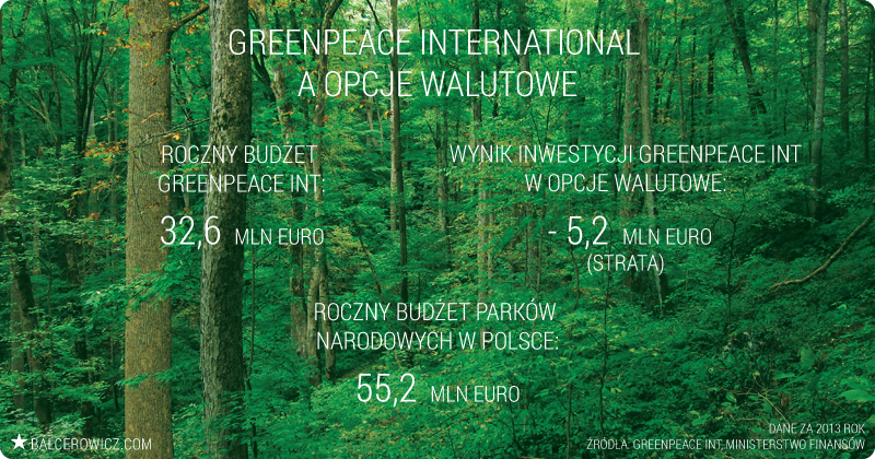 Greenpeace International a opcje walutowe
