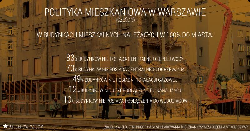 Polityka mieszkaniowa w Warszawie