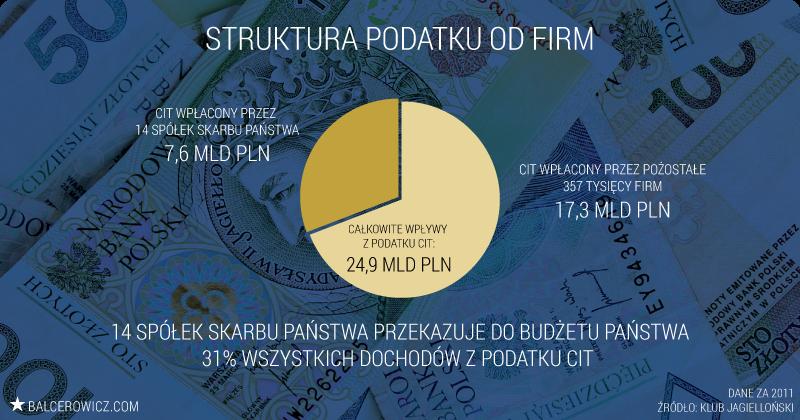 Struktura podatku od firm