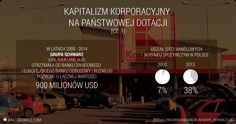 Udział sieci handlowych W rynku spożywczym w Polsce