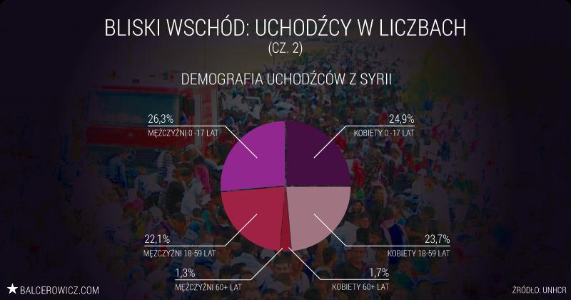 Demografia uchodźców z Syrii