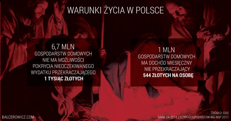 Warunki życia w Polsce