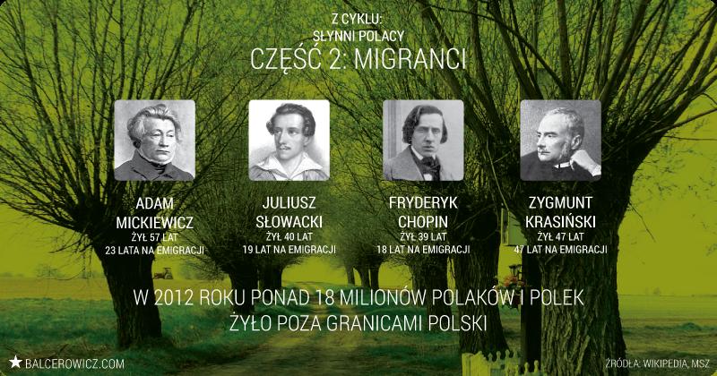 Słynni Polacy: Migranci