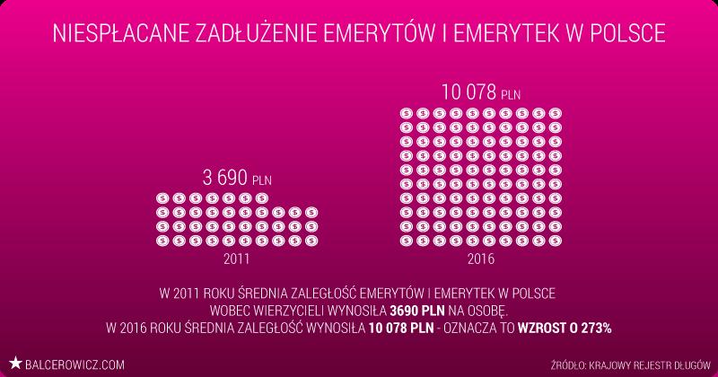 Niespłacane zadłużenie emerytów i emerytek w Polsce
