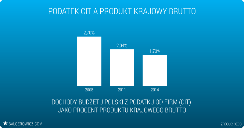 Podatek CIT a Produkt Krajowy Brutto