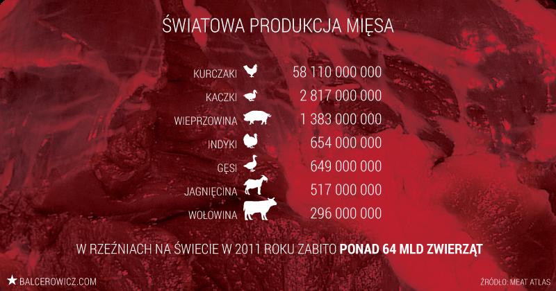 Światowa produkcja mięsa