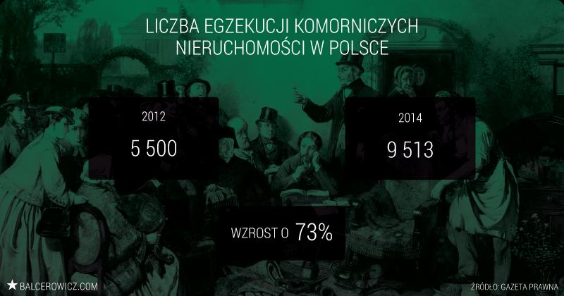 Liczba egzekucji komorniczych w Polsce