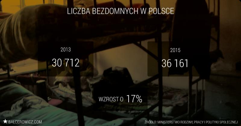 Liczba bezdomnych w Polsce