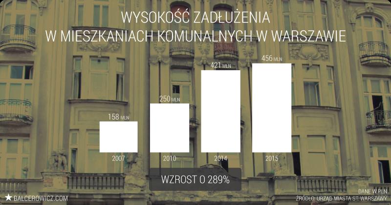 Wysokość zadłużenia w mieszkaniach komunalnych w Warszawie