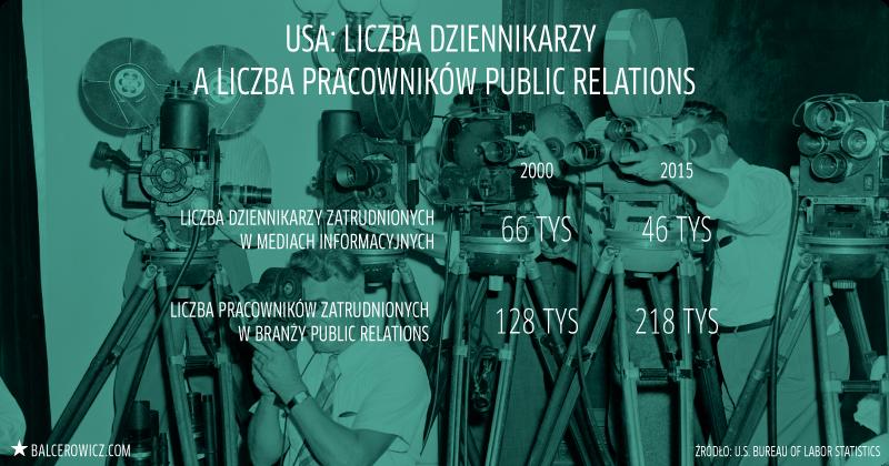 USA: liczba dziennikarzy  a liczba pracowników public relations