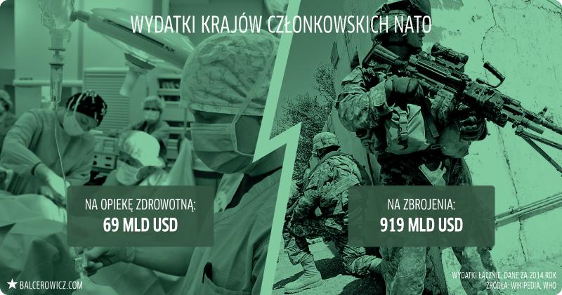 Wydatki krajów członkowskich NATO