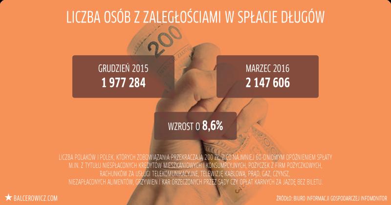 Liczba osób z załegłościami w spłacie długów