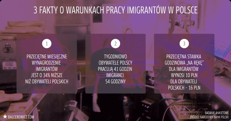 Warunki pracy imigrantów w Polsce