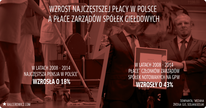 Zmiana najczęstszej pensji w Polsce