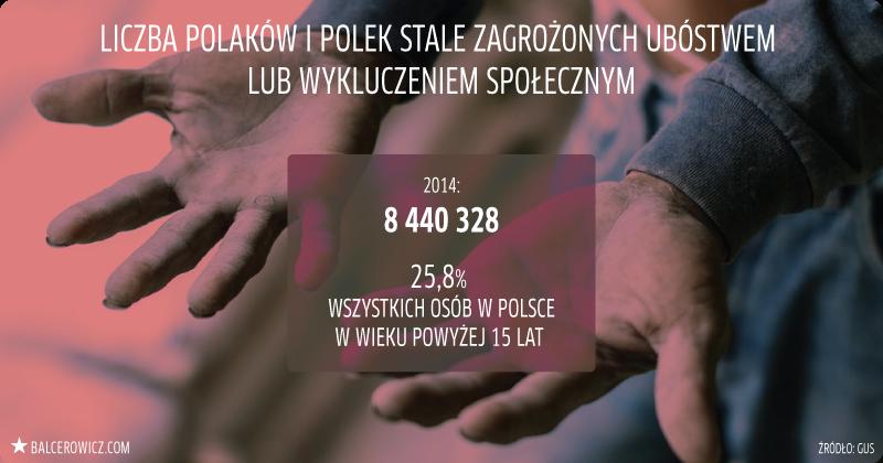 Liczba Polaków i Polek zagrożonych ubóstwem